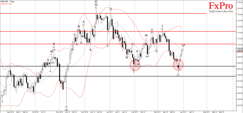 USDCHF - Primary Analysis - Mar-31 1305 PM (1 day)