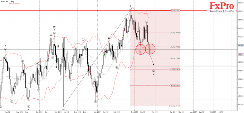 AUDCHF - Primary Analysis - Mar-24 1917 PM (1 day)