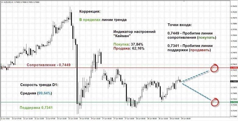 Как сделать прогноз по линиям тренда