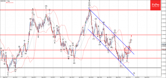 AUDUSD - Primary Analysis - Jun-06 2254 PM (1 day)