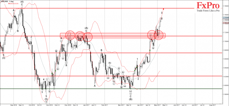 GBPAUD - Primary Analysis - May-05 2101 PM (1 day)