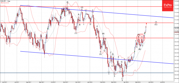 USDJPY - Primary Analysis - May-21 1148 AM (1 day)