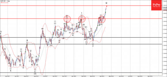 GBPCHF - Primary Analysis - Apr-13 1413 PM (1 day)