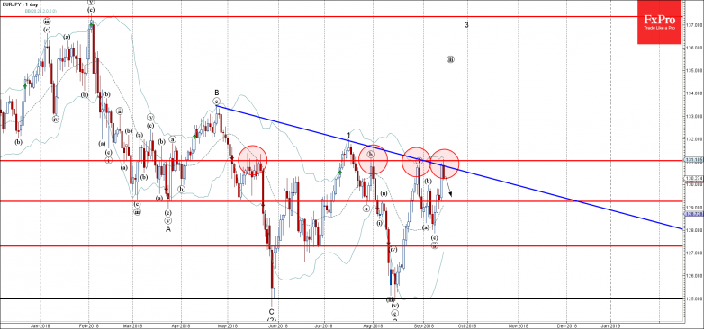 EURJPY - Primary Analysis - Sep-14 2030 PM (1 day)