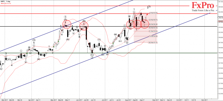 AAPL - Primary Analysis - Aug-22 2356 PM (1 day)